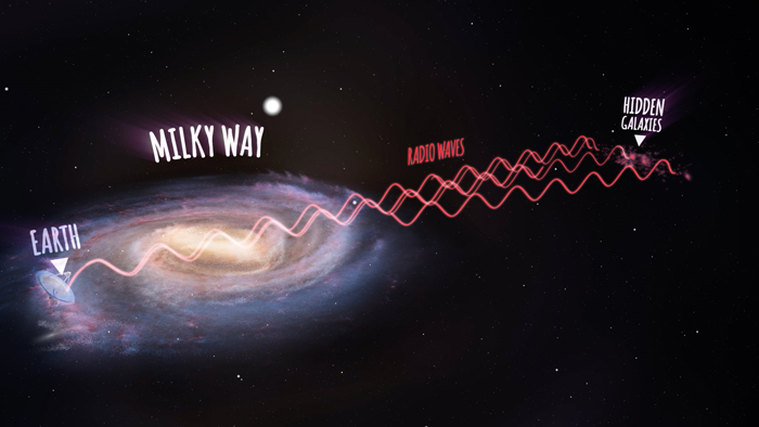 An artist's impression showing radio waves travelling from the new galaxies, then passing through the Milky Way and arriving at the Parkes radio telescope on Earth (not to scale).