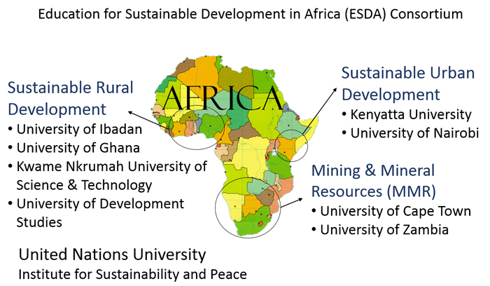 The Education for Sustainable Development in Africa (ESDA) consortium of eight African universities will focus on scaling up postgraduate education in sustainable development across the continent.