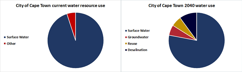 City of Cape Town water use