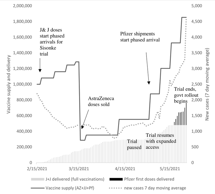 Vaccines supply graph
