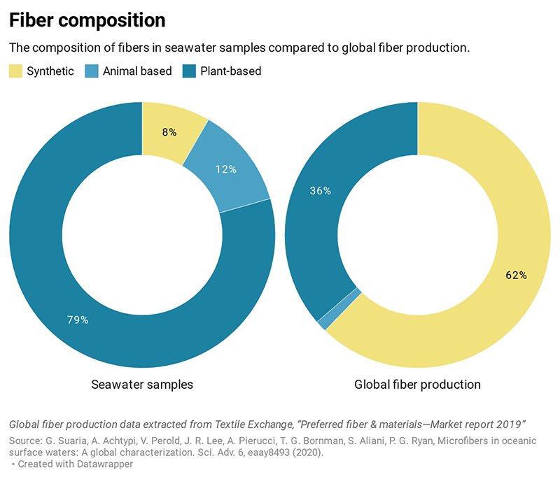 The composition of the fibres the researchers found in surface seawater samples (left) compared to fibre production globally (right). Graphic created with Datawrapper by Giuseppe Suaria.